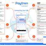 Paytren Connect | Smart Chat, Communication, Media, IOT, Ads, Care